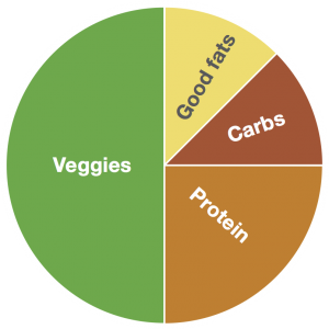 Healthy plate pie chart